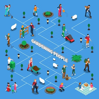 Fluxograma isométrico de pessoas de jardinagem