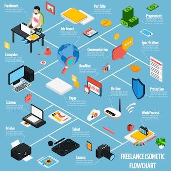Fluxograma isométrico de pessoas de negócios freelance de coworking