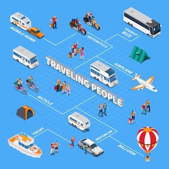 Fluxograma isométrico de pessoas viajando
