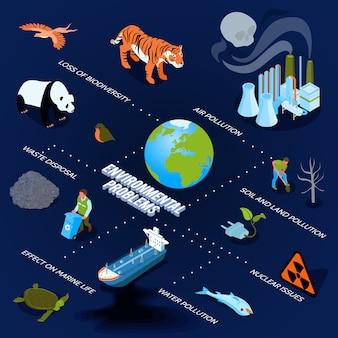 Fluxograma isométrico de poluição com símbolos de problemas ambientais isométrico