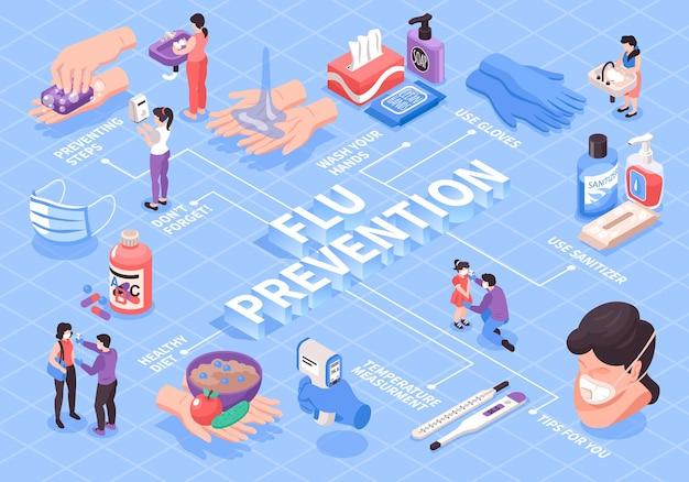Fluxograma isométrico de prevenção da gripe com agentes anti-sépticos 3d alimentos saudáveis pessoas lavando as mãos usando máscara ilustração