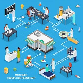Fluxograma isométrico de produção de medicamentos farmacêuticos