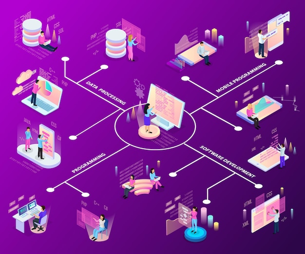 Fluxograma isométrico de programação freelancer com ícones e pessoas infográfico e serviços interativos com texto