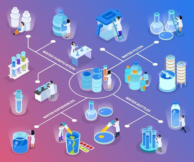 Fluxograma isométrico de purificação de água com experiências de garrafas de filtro de água e ilustração de descrições de purificação
