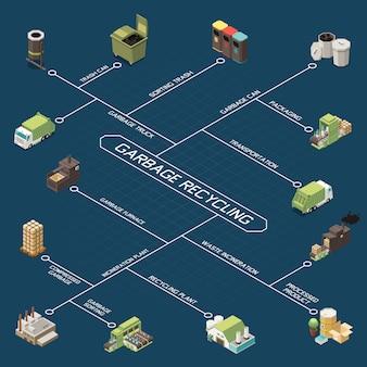 Fluxograma isométrico de reciclagem de lixo com embalagem de lata de lixo, classificação de transporte de lixo, ilustração de descrições de plantas de reciclagem
