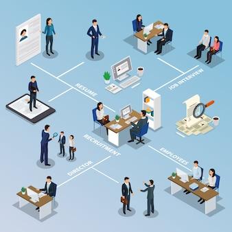 Fluxograma isométrico de recrutamento de emprego
