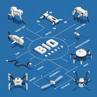 Fluxograma isométrico de robôs biológicos