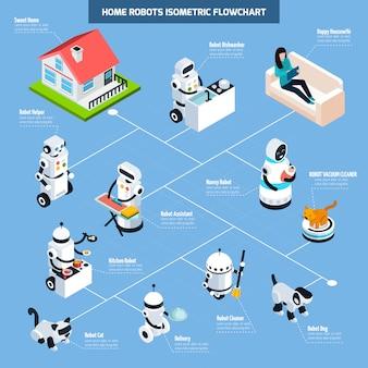 Fluxograma isométrico de robôs em casa