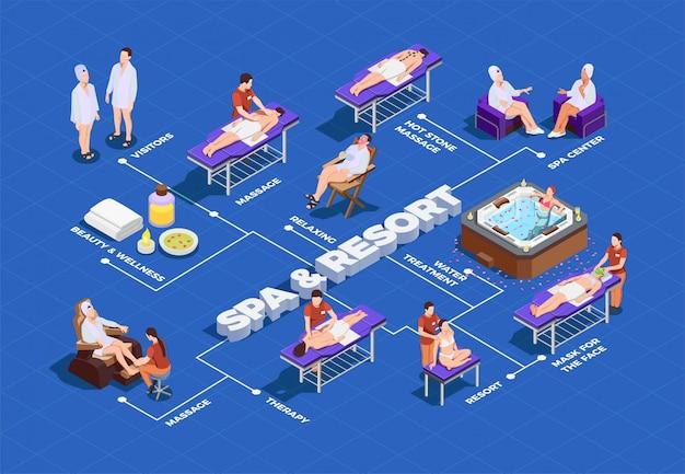 Fluxograma isométrico de salão de beleza de spa