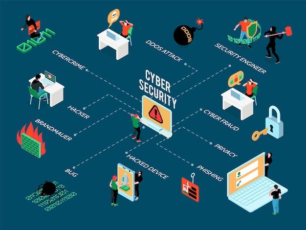 Fluxograma isométrico de segurança cibernética com ícones de ataques de hackers e ameaças da internet na ilustração 3d azul