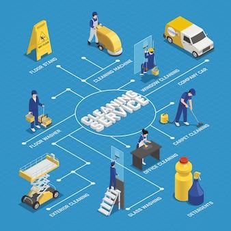 Fluxograma isométrico de serviço de limpeza com trabalhadores, detergentes, equipamentos de máquinas, lavagem de janelas em fundo azul