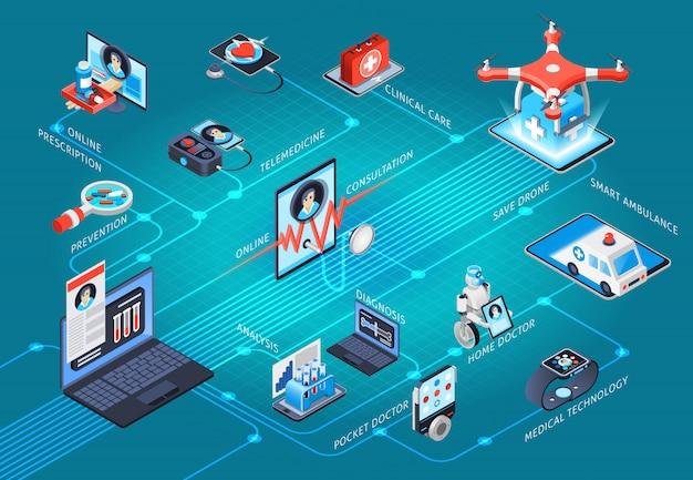 Fluxograma isométrico de telemedicina de saúde digital