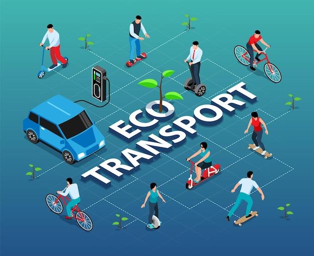 Fluxograma isométrico de transporte ecológico com pessoas andando em bicicletas e patinetes de skate e carregando carro elétrico na estação do carregador