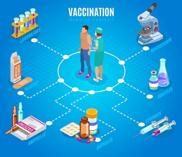 Fluxograma isométrico de vacinação com caracteres humanos de médico e paciente com imagens isoladas de suprimentos médicos