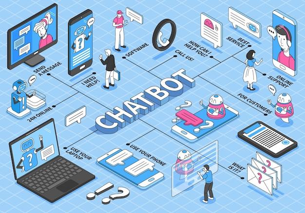 Fluxograma isométrico do chatbot com smartphones, computadores e bolhas de mensagens
