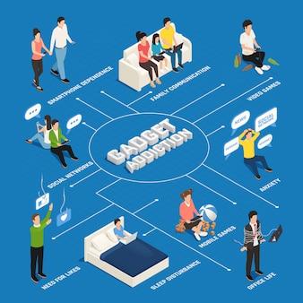 Fluxograma isométrico do internet smartphone gadget vício com legendas e caracteres humanos de ilustração vetorial de viciados em dispositivos eletrônicos