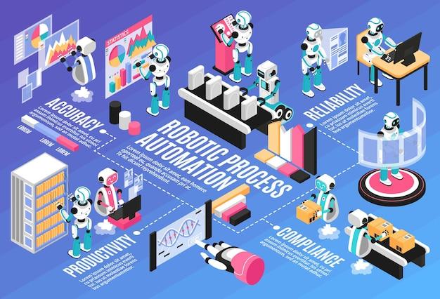 Fluxograma isométrico do processo robótico com símbolos de produtividade e precisão