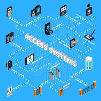Fluxograma isométrico dos sistemas de acesso