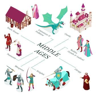 Fluxograma medieval isométrico colorido com descrições de clérigos de armas de nobres de castelo de casas de cidade