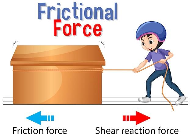 Força de atrito para o ensino de ciências e física