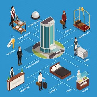 Funcionários do hotel e serviço de quarto de recepção ao cliente e fluxograma isométrico de buffet em azul