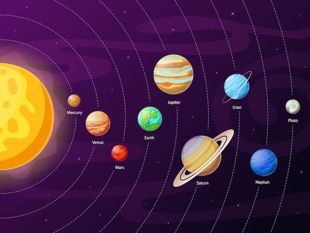 Fundo de esquema do sistema solar dos desenhos animados
