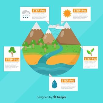 Fundo de infográfico de ecossistema