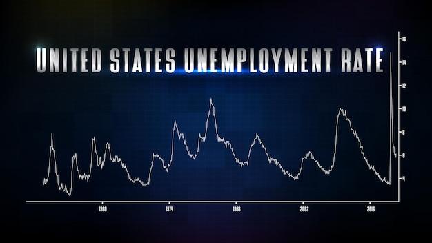 Fundo de tecnologia futurista abstrato do gráfico de linha da taxa de desemprego dos estados unidos.