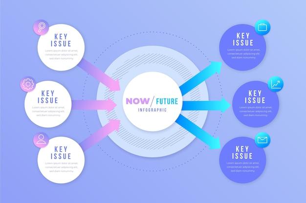 Gradiente agora vs infográficos futuros