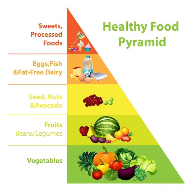 Gráfico da pirâmide de alimentos saudáveis
