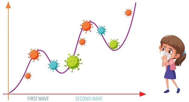 Gráfico de duas ondas de pandemia de coronavírus com ícones de coronavírus e garota usando máscara