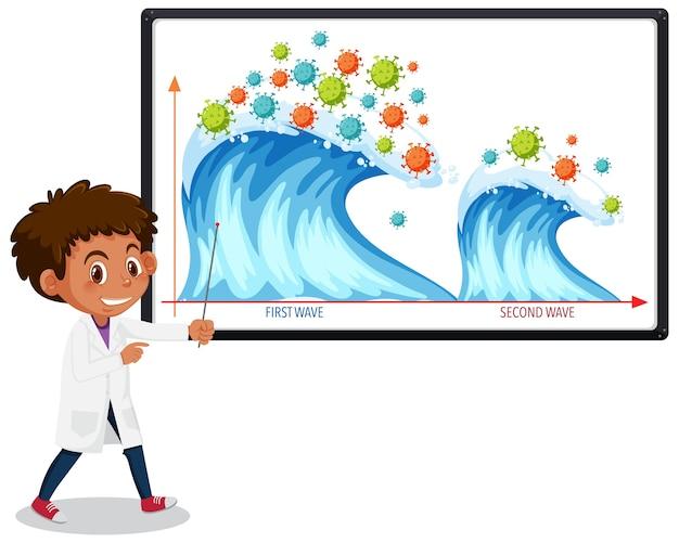 Gráfico de duas ondas de pandemia de coronavírus com ícones de coronavírus no quadro branco com cientista ou médico