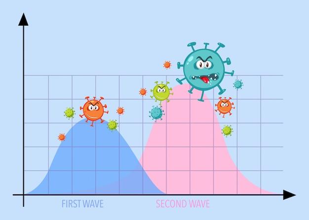Gráfico de duas ondas de pandemia de coronavírus com ícones de coronavírus
