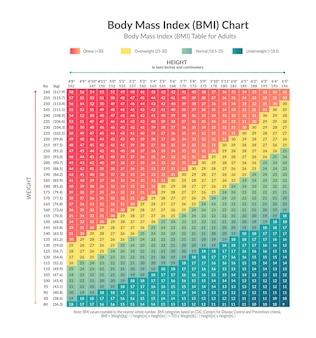 Gráfico de índice de massa corporal imc