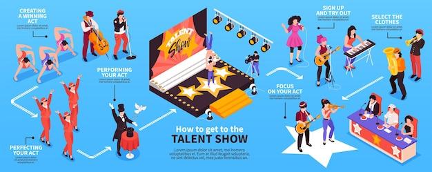 Gráfico de infográfico isométrico para show de talentos com participantes cantando, dançando, atuando, tocando instrumentos diante dos jurados