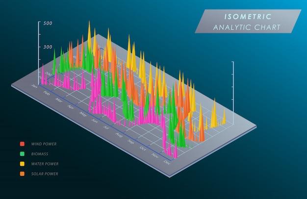 Gráfico de visualização de dados grandes 3d isométrico