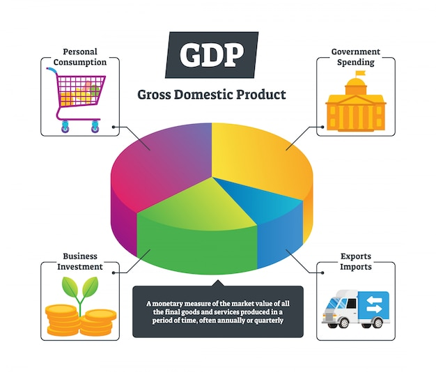 Gráfico educacional nacional de produto interno bruto