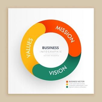 Gráfico infográfico com a visão e os valores da missão