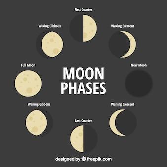 Grandes fases da lua em design plano