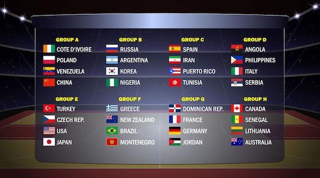 Grupos da copa do mundo de basquete.