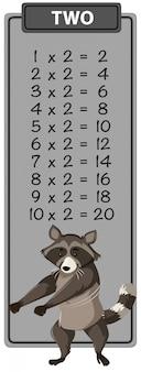 Guaxinim na mesa de tempos de matemática