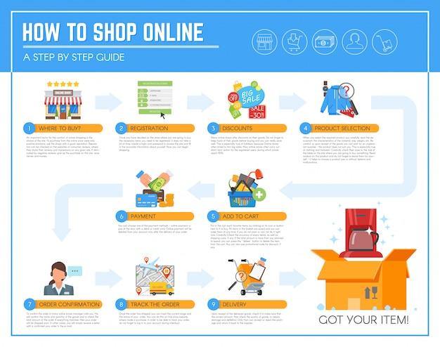 Guia de infográfico de compras online.