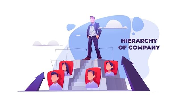 Hierarquia da empresa. organização da estrutura da equipe em negócios corporativos. banner de vetor com ilustração dos desenhos animados do homem no topo da pirâmide de carreira. fluxograma de gerente e funcionários