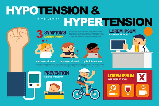 Hipotensão e hipertensão.