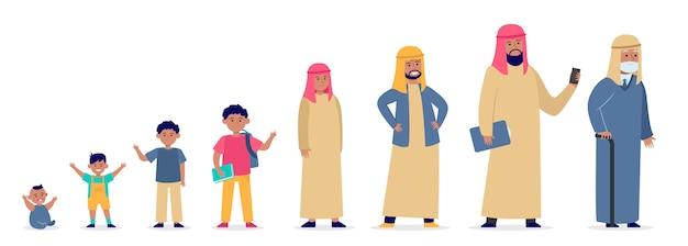 Homem muçulmano em diferentes faixas etárias