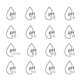 Ícones da escala de valor de ph. infográfico de equilíbrio ácido-base. pôster educacional