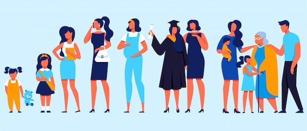 Idades diferentes da mulher. bebé, criança, adolescente, estudante, grávida, graduar, adulto, pessoa idosa. ciclo de vida, linha do tempo.