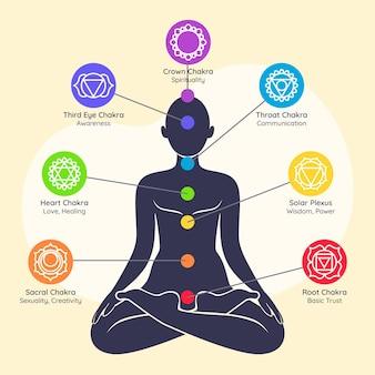 Ilustração colorida do conceito de chakras