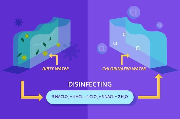 Ilustração com água bruta desinfetada com cloro Vetor grátis
