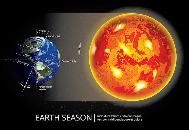 Ilustração da estação da mudança da terra